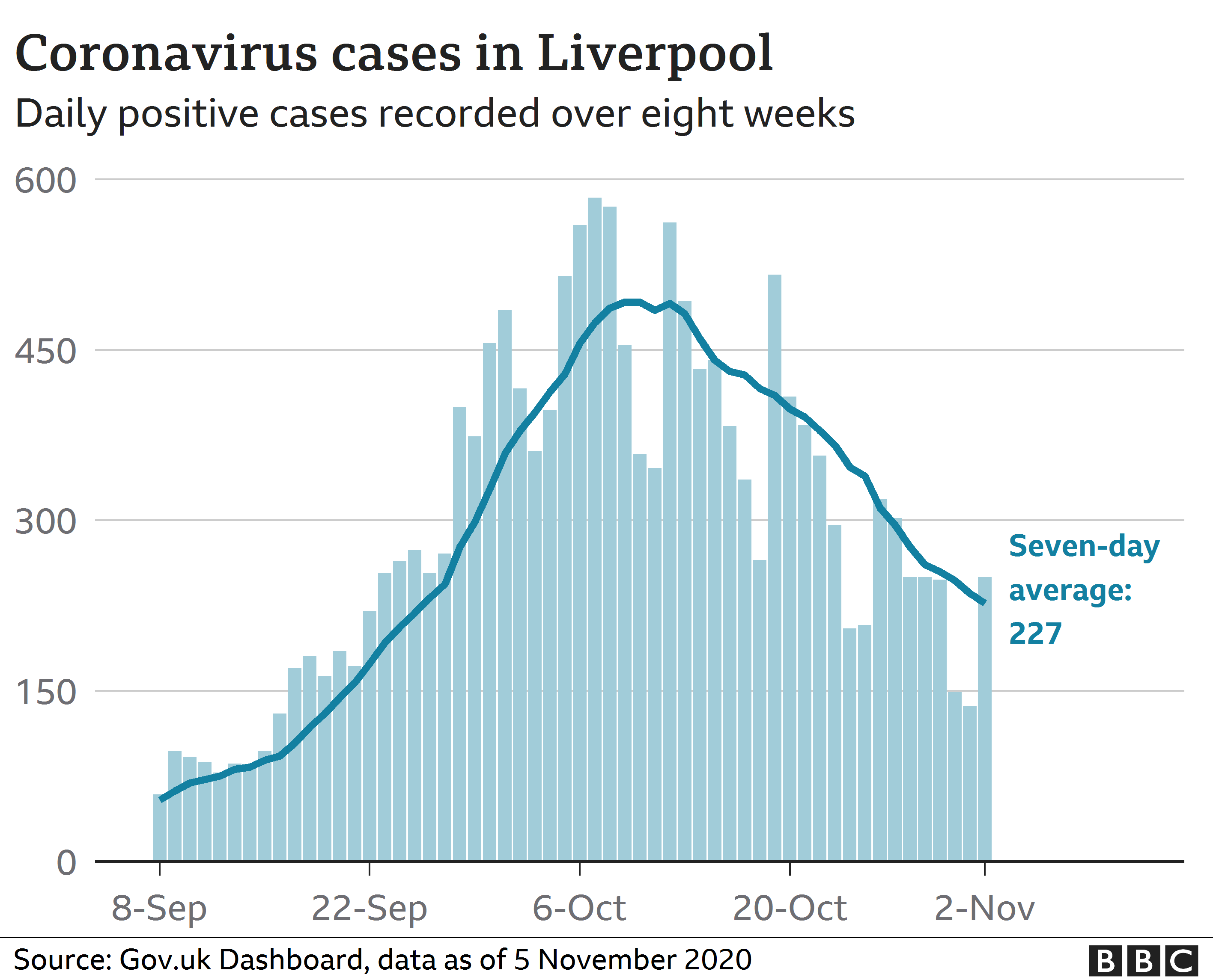 Graph showing Covid cases in Liverpool